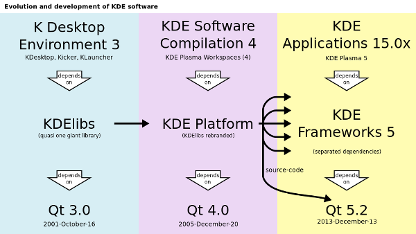Evolution of development of KDE technologies