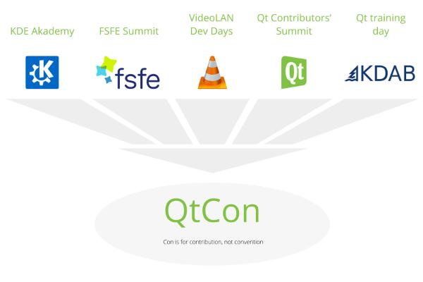 Publicidade do QtCon